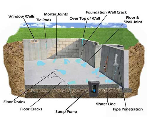 3 Brothers Waterproofing Solutions Serving Pa Nj And Delaware
