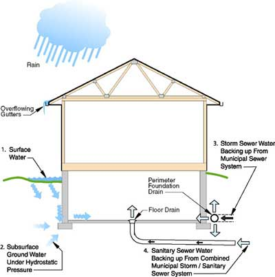 Common sources of basement water seepage