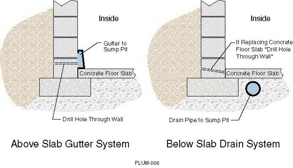 Common Types of Basement Drain Systems